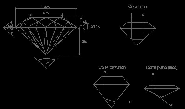 Corte y forma de un diamante
