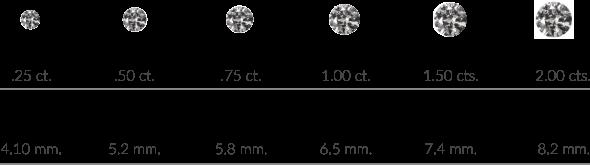 Tamañanos y quilates de diamantes Casa Banchero
